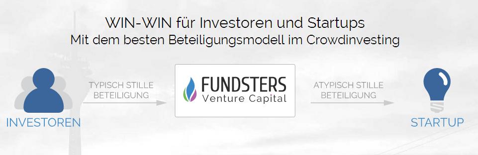 stille investoren finden